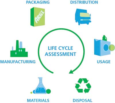 life cycle assessment thesis Life cycle analysis of paper and plastic bags when you go to the grocery store to buy the things you need, as soon as you approach the cashier you hear a.